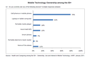 Graph showing Mobile Technology Ownership among the over 50s, showing 79% own a cell phone or mobile phone