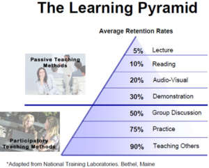 Learning Pyramid of Average Retention rates from National Training Laboratories, Bethel, Maine, showing 5% retention from lecture at the top, to 90% retention teaching others at the bottom