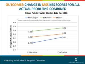Graph showing Successfully Measuring Outcomes, using Knowledge, Behavior and Status data from Kitsap Public Health District