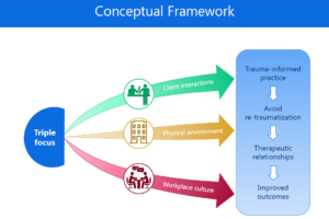 Grays Harbor Conceptual Framework Diagram, showing the triple focus of Client interactions, Physical environment and Workplace culture
