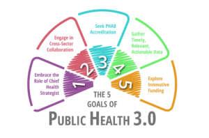 5 Goals of Public Health 3.0