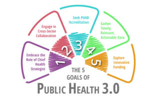 5 Goals of Public Health 3.0