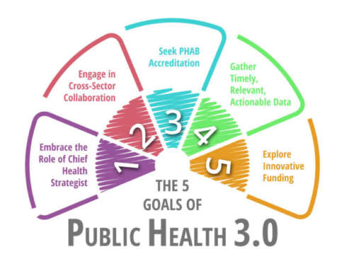 How Does Champ Software Help Public Health Agencies Meet the 5 Goals of Public Health 3.0?
