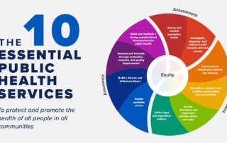The 10 Essential Public Health Services Graphic