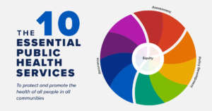 The 10 Essential Services - Basic Graphic
